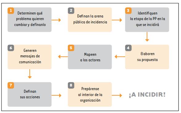 Conociendo los principios de la incidencia en la gestión del riesgo